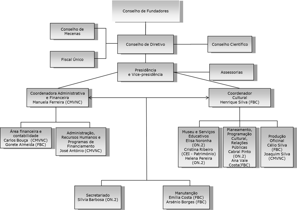 organograma 2015